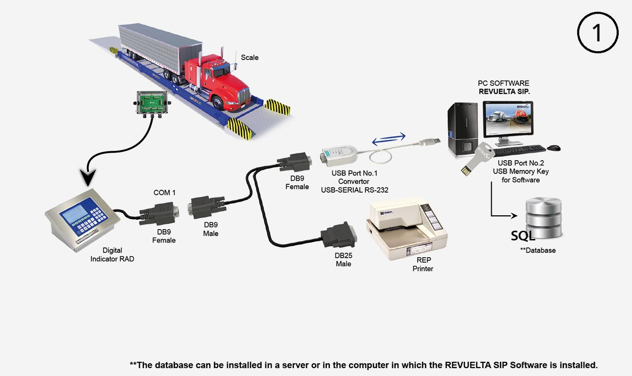 Revuelta Sip Software Integral Weighing System Diagram Of A Digital Printer Basic Connectivity